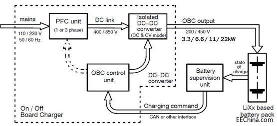 高能效车载充电方案
