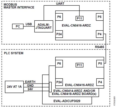 基于Modbus主机管控的PLC和DCS系统设计