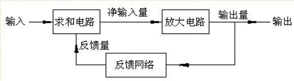 详解电路反馈基�。焊拍�、作用、分类与影响