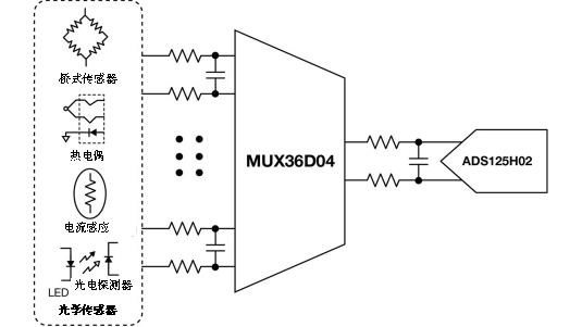 TI - 低漏电多路复用器在高阻抗PLC系统中是否重要?
