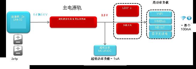 TI - 解密低静态电流(low Iq):如何使用WEBENCH®为超低功耗应用设计近100%的占空比