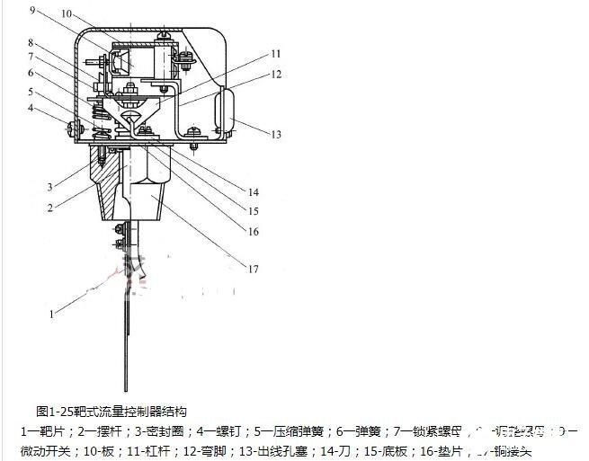 靶式流量控制器的結構特點及應用解決方案