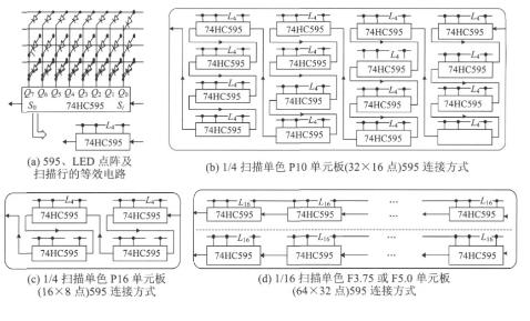 基于多端口串行Flash存储器的LED显示屏控制设计