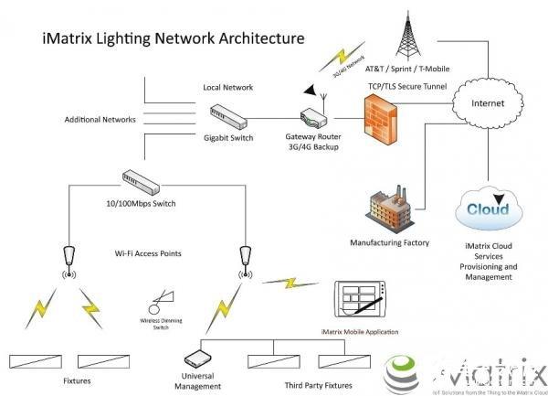 基于Inventek物联网照明解决方案解析