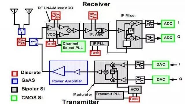 射�l放大器有哪些主要�型?