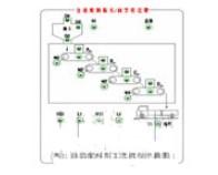 基于PLC控制程序与器件实现物料自动控制系统的设计