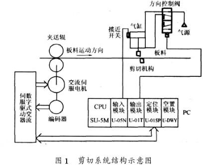 基于PLC控制技术实现定尺剪切控制系统的设计