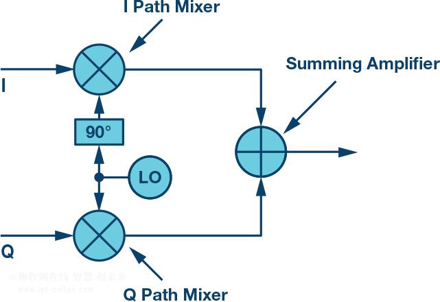射频IQ调制器、零中频架构的原理及技术