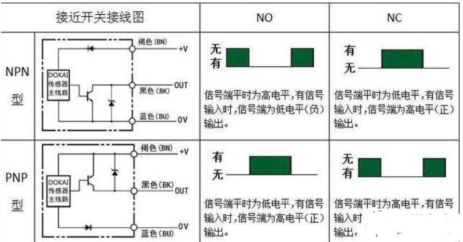接近开关NPN和PNP如何分辨_怎么和PLC接线