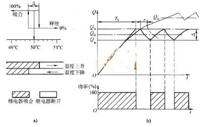 位式调节中的振荡幅度和频率与哪些因素有关