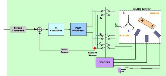 无刷电机控制算法详解