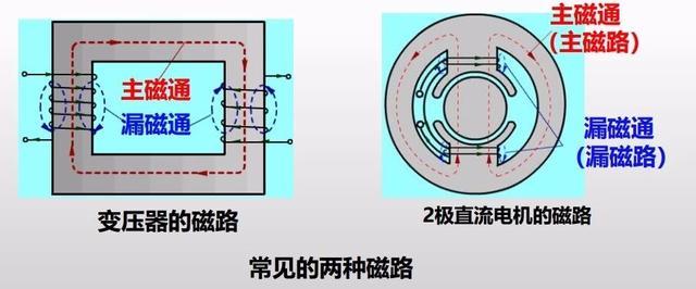 电机磁路中的5大定律