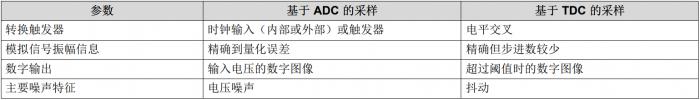 雷达脉冲ToF电路设计(九)