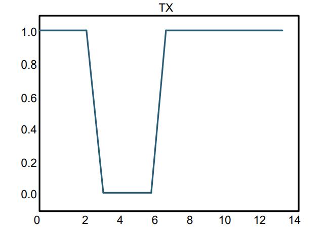 雷达脉冲ToF电路设计(十)