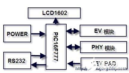 基于PIC单片机的测试评估板设计