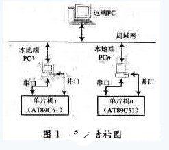 基于VB可�化�程���F�h程通信系�y的�O�