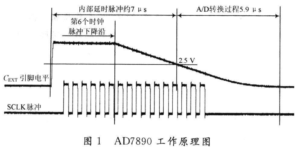 AD7890串行A/D转换器的工作原理及实现与DSP的接口设计