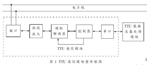基于�力��d波芯片ST7538���FTTU通信模�K的�O�