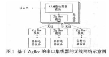利用ARM微�理器和ZigBee模�K���F�o�串口集�器的�O�