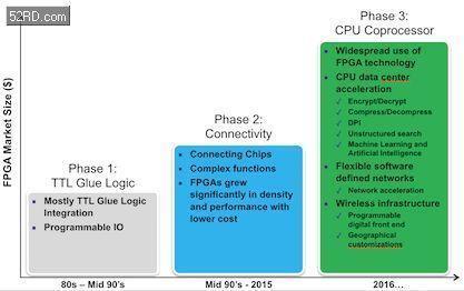 如何��慰焖俚���F嵌入式FPGA