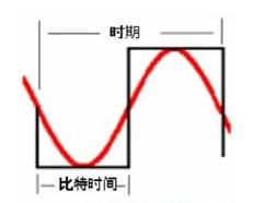通信信道�C合布�中�l率和���的性能定����}分析