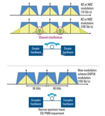 采用DQPSK�{制�cPDM技�g提高光�w�路的����鬏�