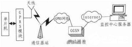 利用单片机控制MC55 GPRS无线模块实现SOCKET通信设计