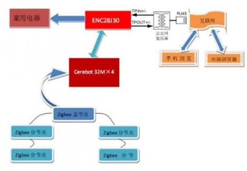 通过TCP/IP网络协议和Cerebot_32MX4实现家居控制系统的设计