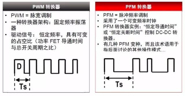 开关电源的控制技术:PWM 和PFM