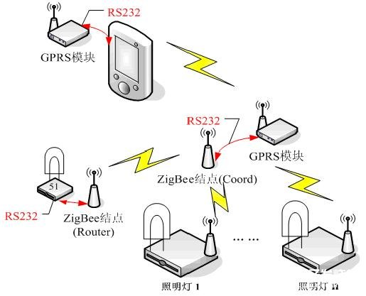 基于GPRS模块与Zigbee网络实现照明终端系统的应用设计