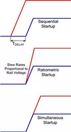 如何使用电源定序器来实现指定的电源轨定时及定序