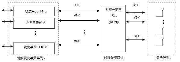Massive MIMO的系统架构与测试