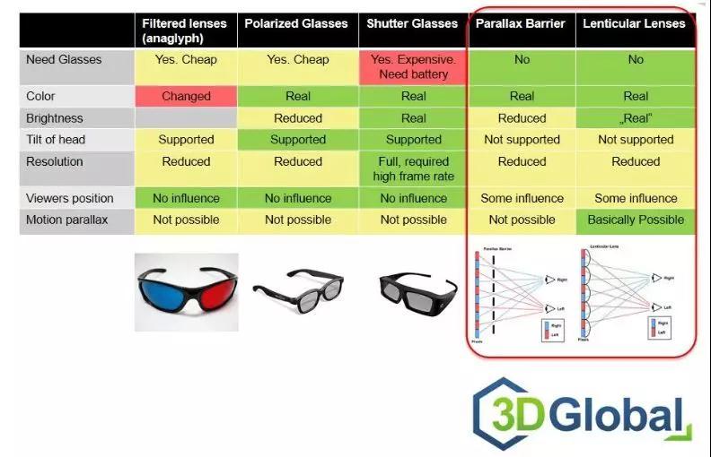 LCD面板均可升级?!3D Global 四大产品组合为裸眼3D保驾护航