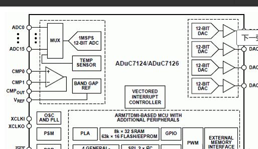 工业PLC系统设计考虑和解决方案