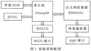 基于ATmega64及RTL8019AS���F工�I系�y�h程控制的�O�