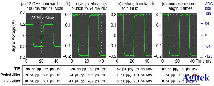 8步教你进行实时示波器的抖动测量