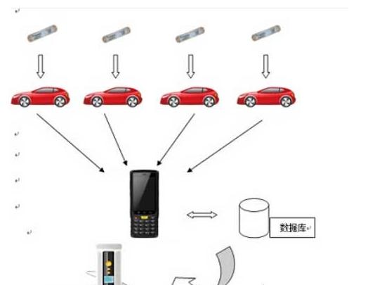 汽车出入库管理如何加入rfid技术
