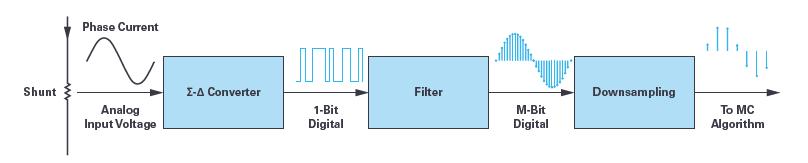 ADI - 用于电机控制的优化∑-∆调制电流测量