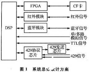 关于DSP的近距离无线通信的嵌入式数据记录设备设计
