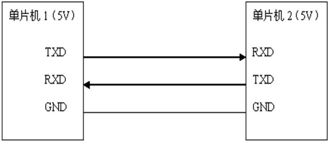 �纹��CUART串口通信解析