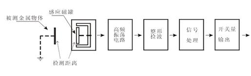 一文了解电感式、电容式与霍尔式接近开关