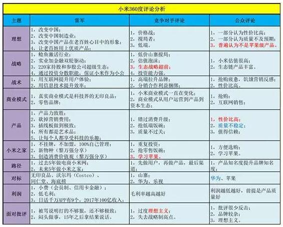 小米和华为组织结构图