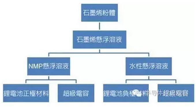 图3 石墨烯应用于电化学元件示意图 至于在石墨烯NMP悬浮溶液方面,市场上已有可提供最高浓度达6wt%的石墨烯悬浮溶液,且无添加其他任分散剂,在使用时只需要以NMP稀释至所需浓度,即可顺利衔接既有制程;在水性悬浮溶液方面,市场上也有可提供浓度为5wt%的中性水性悬浮液,虽然石墨烯因疏水性而需要添加分散剂辅助,但是分散剂均可于3.