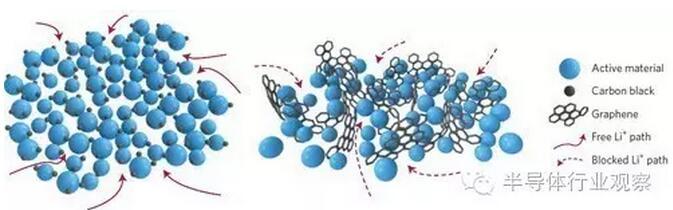 右:石墨烯)电极结构模型中的路径比较