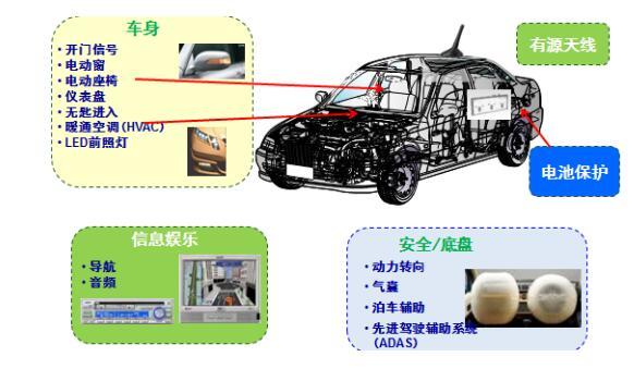安森美半导体创新的atpak 封装用于汽车应用图片