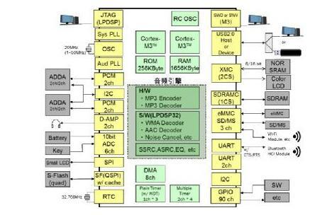 8 v专用电源      sd1:多路内存条接口,1.8 v专用电源      sd2:1.