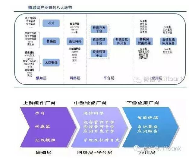 物联网产业链全景图