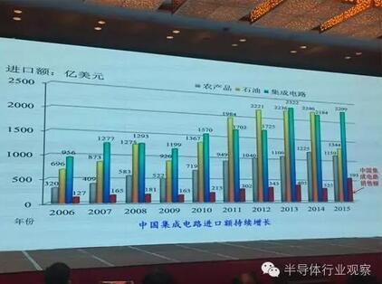 中国的集成电路在2013年的进口额已经超过石油