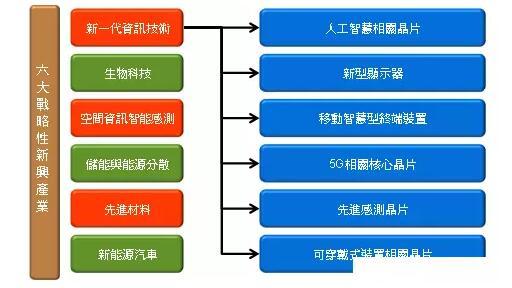 十三五规划期间六大战略性新兴产业