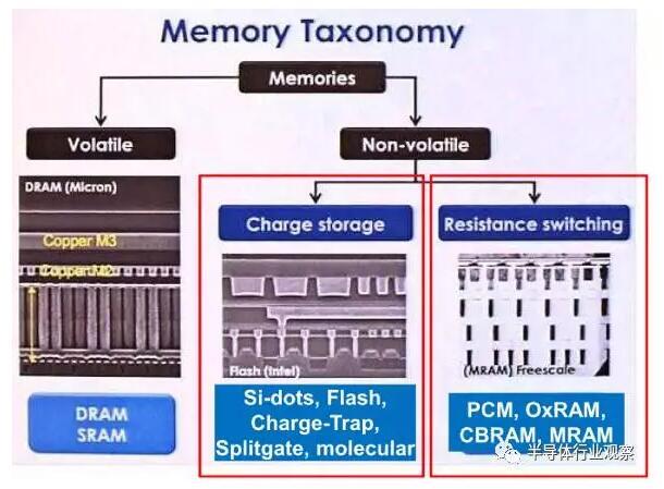 """""""漏电可能来自围绕存储核心的电路,nvm有一个使用传统cmos器件的模拟"""